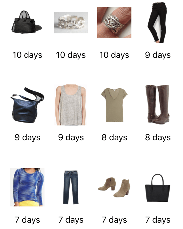 month-of-style-save-spend-splurge-november-2016-most-worn-2