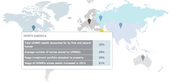 http://www.thewealthreport.net/uhnwi-attitudes-survey/default.aspx#sthash.6BDVhoIi.dpbs