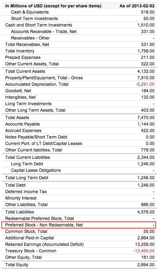 The-Gap-Balance-Sheet-Preferred-Stock