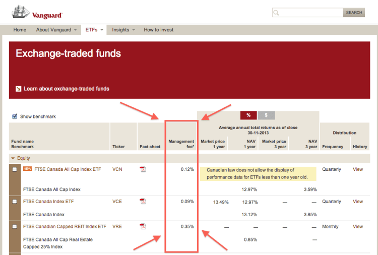 Vanguard-Canada-List-of-Index-ETFs-MER-Showing