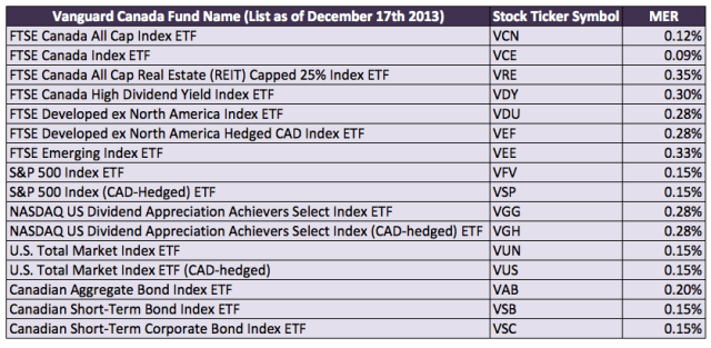 Vanguard-Canada-List-of-Index-ETFs