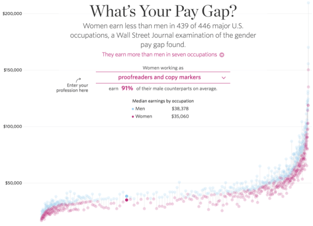 WSJ-Men-and-Women-Gender-Gap-Pay-Salary