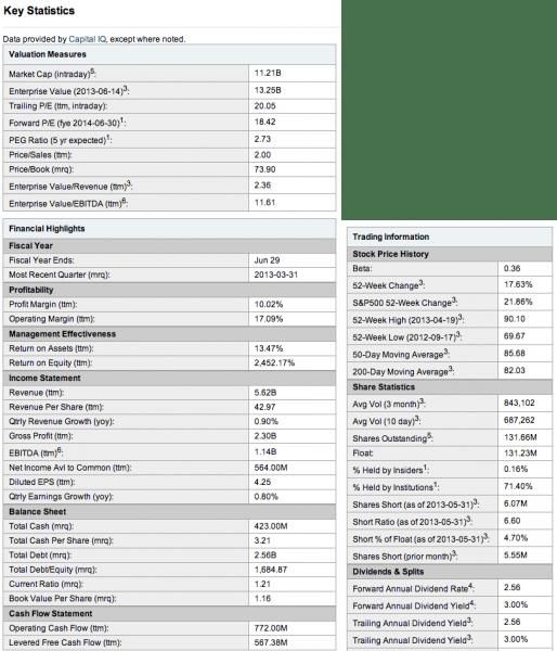 Yahoo-Finance-CLX-Key-Stats