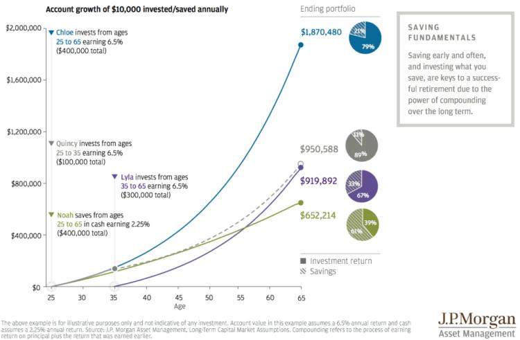 http://www.businessinsider.com/compound-interest-chart-march-2016-2016-3