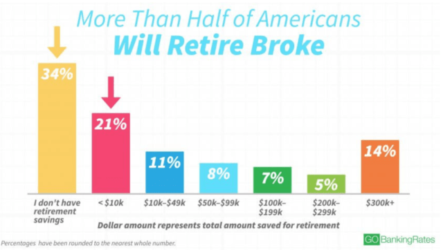 https://www.gobankingrates.com/net-worth/american-financial-habits/#6