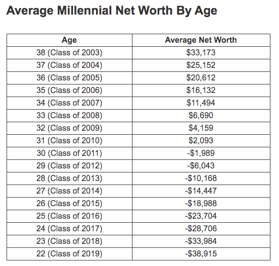 https://thecollegeinvestor.com/14611/average-net-worth-millennials/