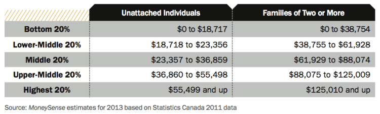 http://www.moneysense.ca/save/financial-planning/the-all-canadian-wealth-test-2015/