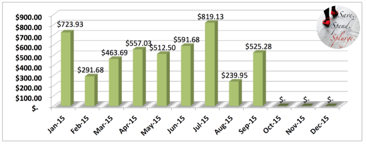 save-spend-splurge-dividends-2015-september-chart-year-to-date