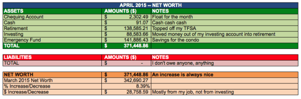 save-spend-splurge-net-worth-2015-April