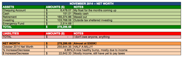 save-spend-splurge-self-net-worth-november-2014-growth