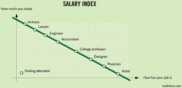http://www.demilked.com/truth-facts-funny-graphs-wumo/
