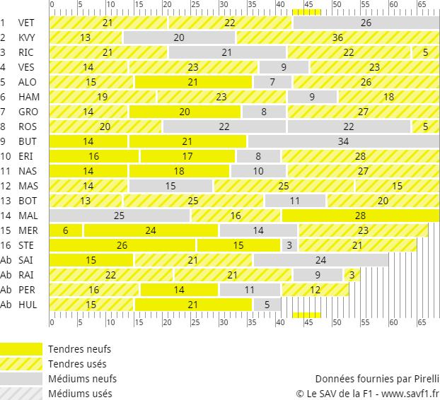 Stratégies Grand Prix de Hongrie 2015