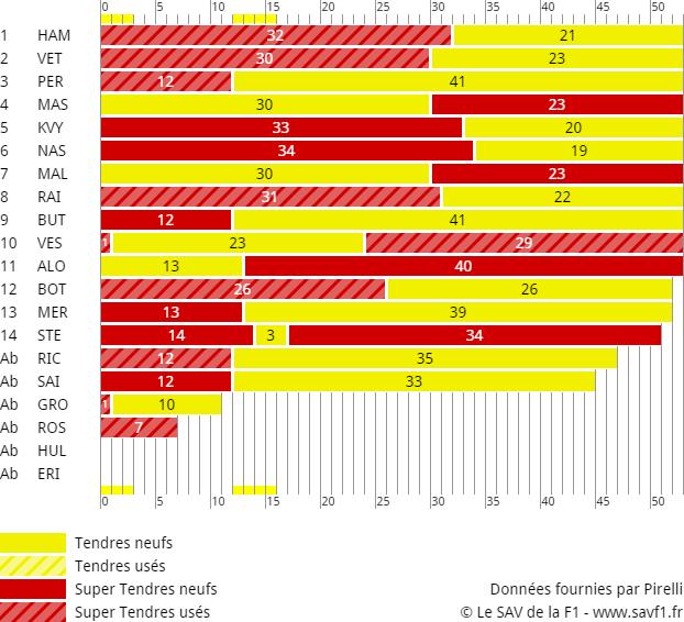 Stratégies Grand Prix de Russie 2015