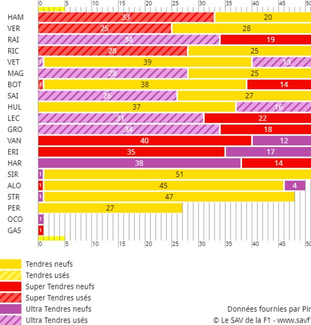 Stratégies du GP de France 2018 de F1