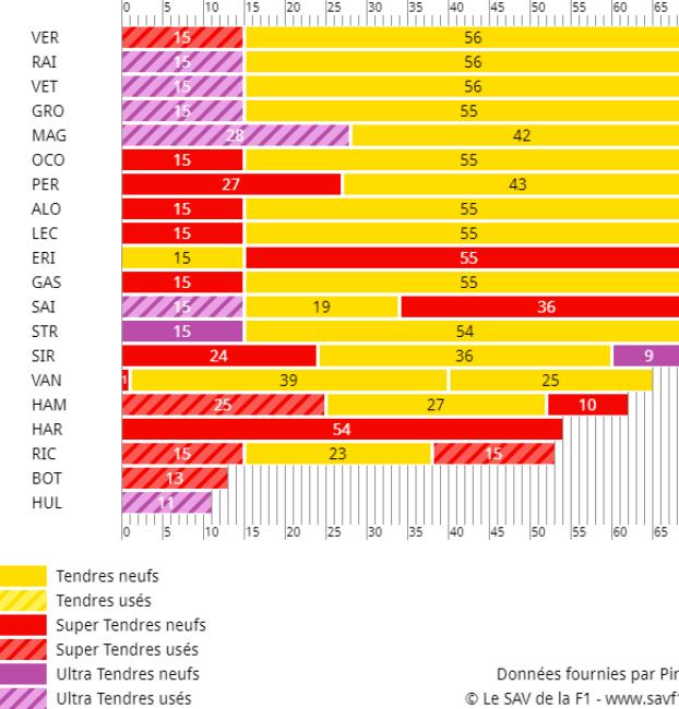 Stratégies du GP d'Autriche 2018 de F1