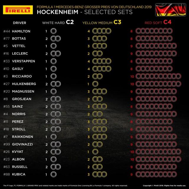 Choix des pneus Pirelli par pilotes en Allemagne