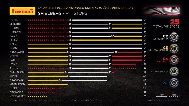 Stratégies du Grand Prix d'Autriche