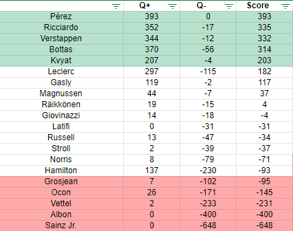 Les votes pour le Quinté+ du GP de Russie