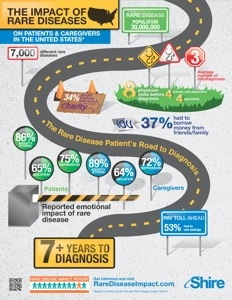 US rare disease infographic