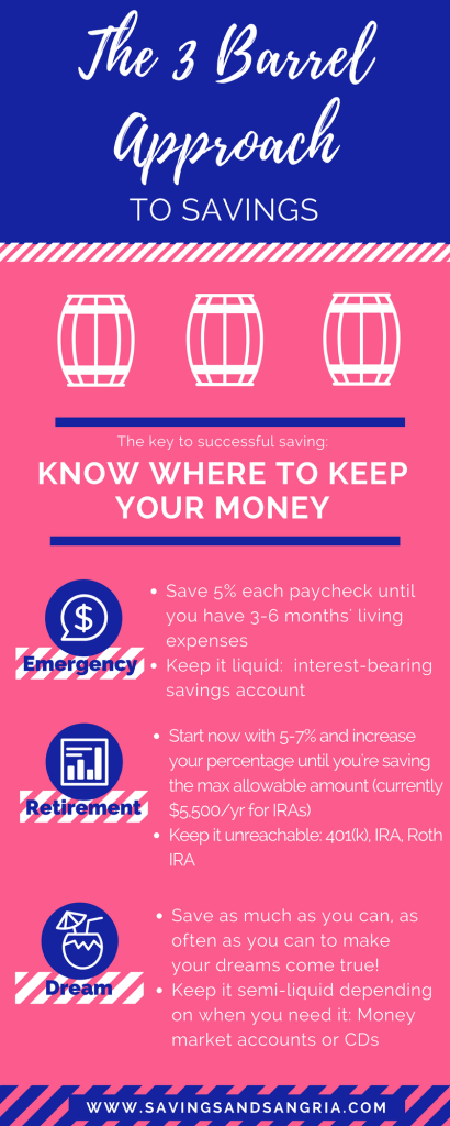 The 3 Barrel Approach to Savings savingsandsangria.com