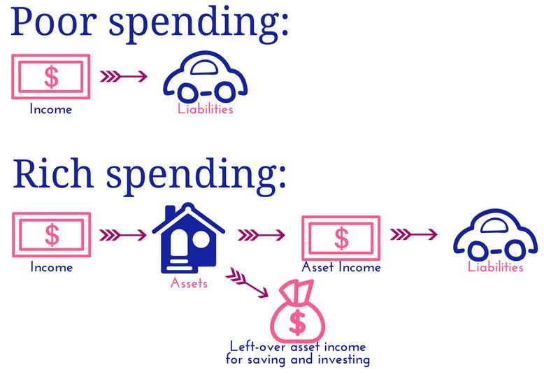 Are you poor spending? Learn the secret to rich spending! savingsandsangria.com