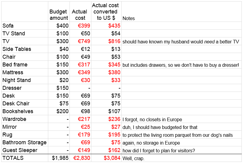 actual costs
