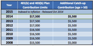 401k and 403b contribution limits