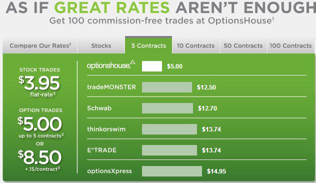 optionshouse comparison