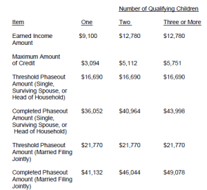 Earned Income Tax Credit EITC 2011-2012 levels