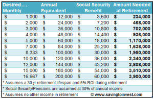 Table of Target Retirement Savings Needed