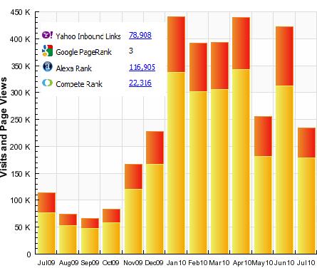 Saving to Invest Traffic Statistics