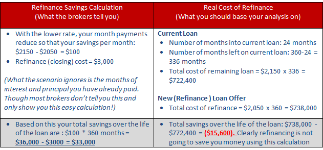 refinance calculation costs most mortgage