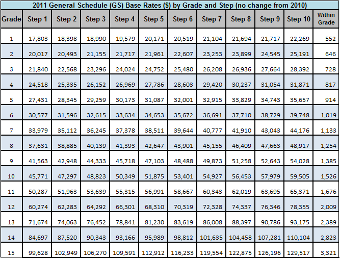 2011 Federal GS Pay table by Grade