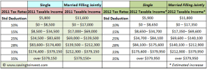 2012 tax brackets and rates