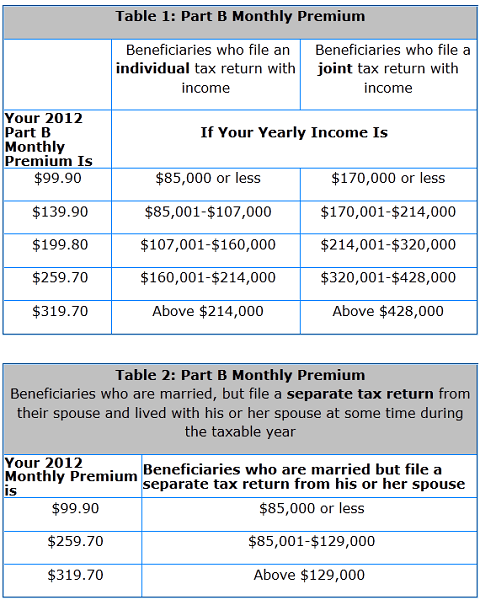 2012 Medicare Part B Monthly Premiums By Income Levels And