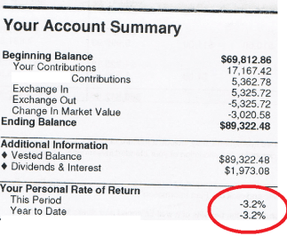 Average 401k and IRA Balances and Returns Up in 2012