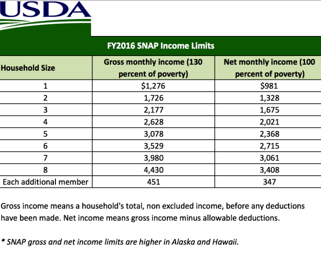 2016 – 2017 Food Stamp (SNAP) Income Eligibility Levels