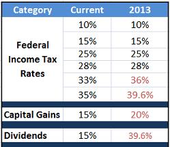 Potential 2013 Tax Rates