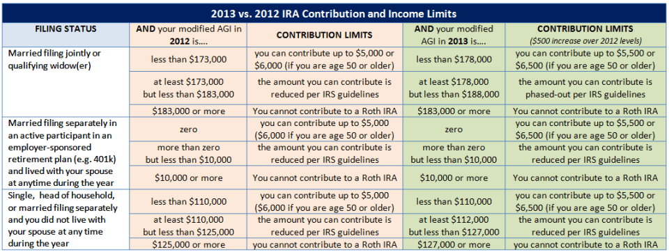 2013 vs 2012 Roth IRA Contribution and Income Limits