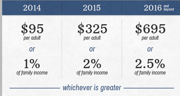 Obamacare Penalty Summary 2014, 2015 and 2016