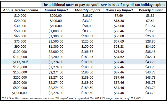 2013 Payroll Tax Credit Expiry Impacts