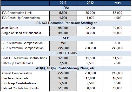 2013 401K, IRA, Sep IRA Plan Limits