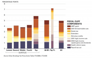 Fiscal Cliff components - 2013 Taxes That May Change