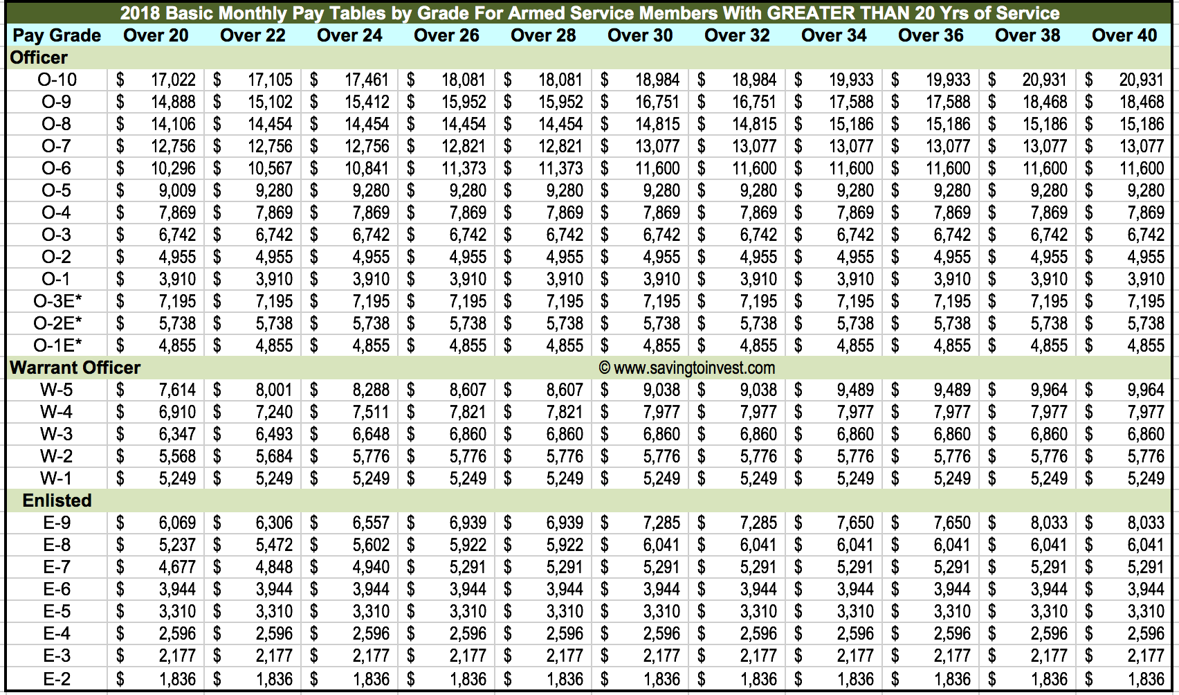 enlisted pay chart 2017