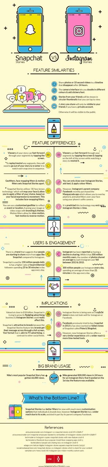 snapchat-stories-vs-instagram-stories-infographie