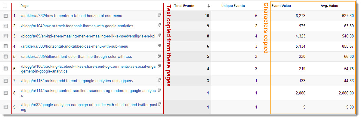 Google Analytics report showing which URL the text was copied from