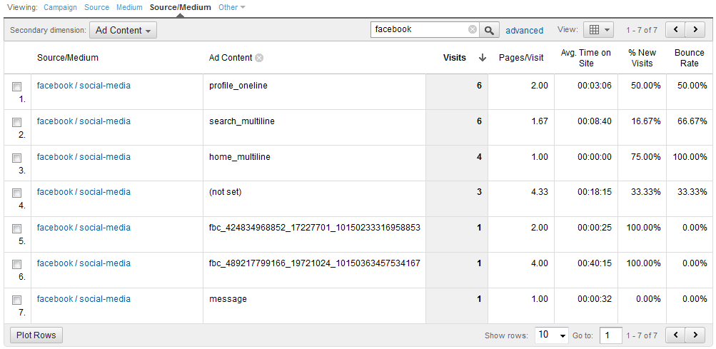 Facebook Campaign Ad Content Report in Google Analytics