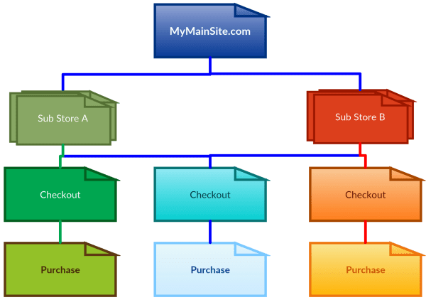 Ecommerce Store Tracking Diagram