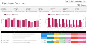 MailChimp report in Google Data Studio