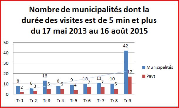 Villes dont la durée moyenne des visites était de cinq minutes et plus